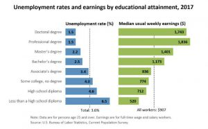 BLS Unemployment and earnings by educational attainment